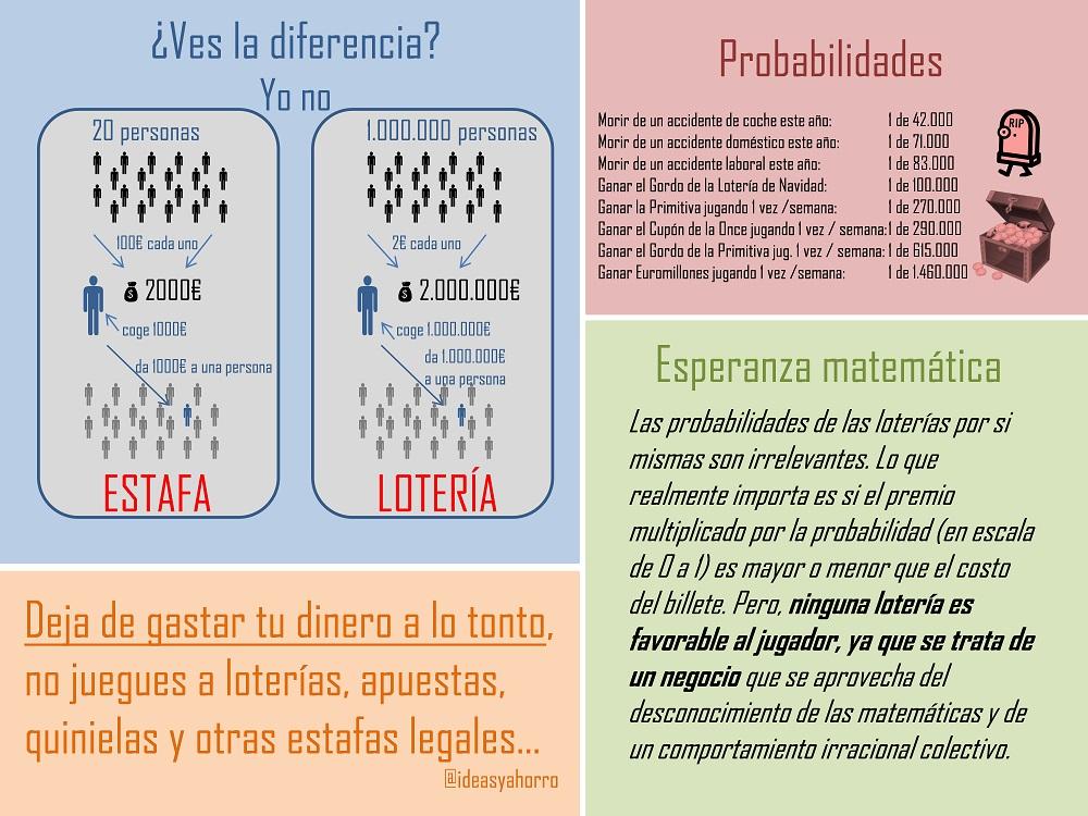 infografía loteria