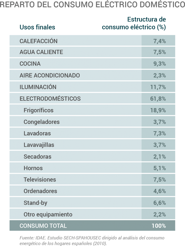 consumo_electrico_domestico